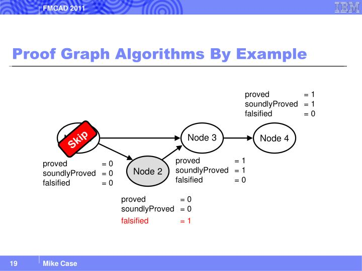 Proof Graph Algorithms By Example