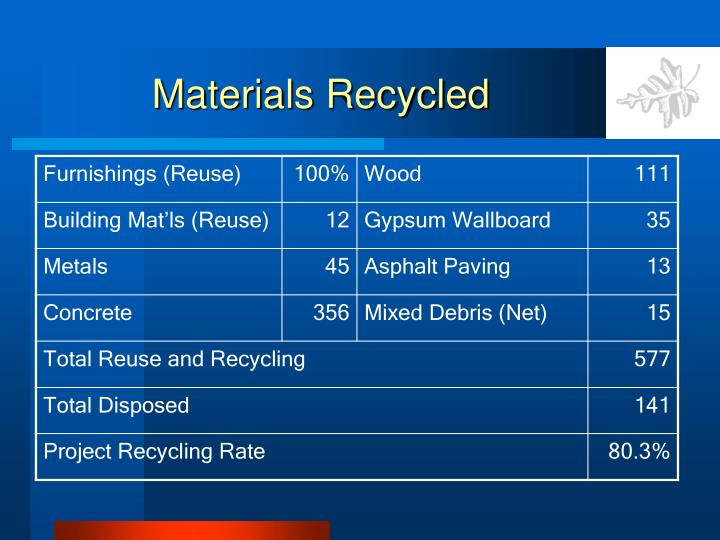 Materials Recycled