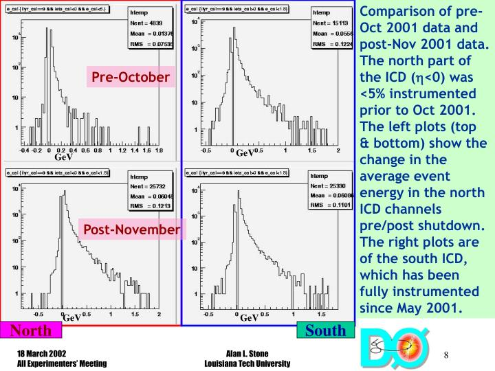 Comparison of pre-Oct 2001 data and post-Nov 2001 data. The north part of the ICD (