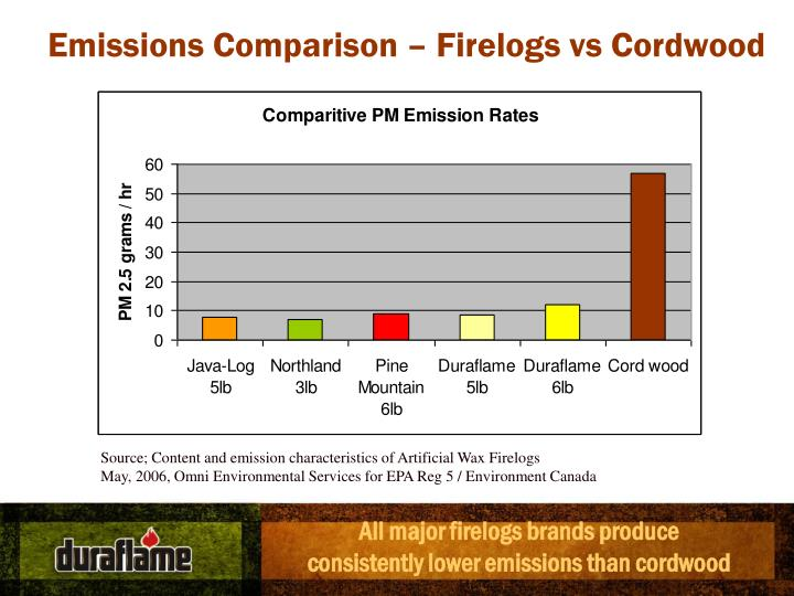 Emissions Comparison – Firelogs vs Cordwood