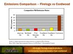 emissions comparison firelogs vs cordwood1