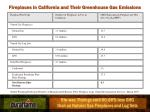 fireplaces in california and their greenhouse gas emissions