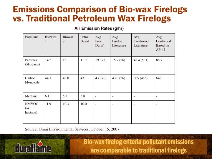 Emissions Comparison of Bio-wax Firelogs vs. Traditional Petroleum Wax Firelogs
