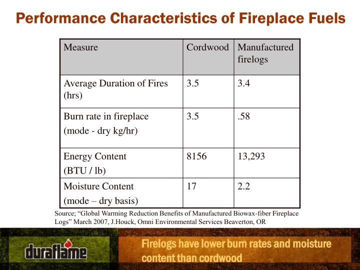 Performance Characteristics of Fireplace Fuels