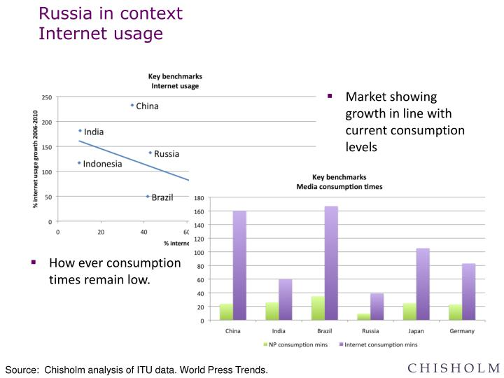 Russia in context