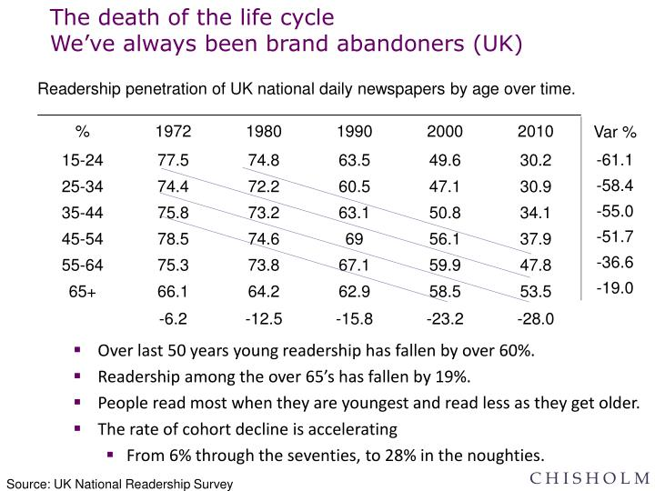 Over last 50 years young readership has fallen by over 60%.