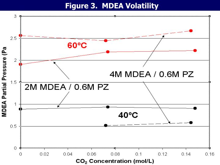 Figure 3.  MDEA Volatility