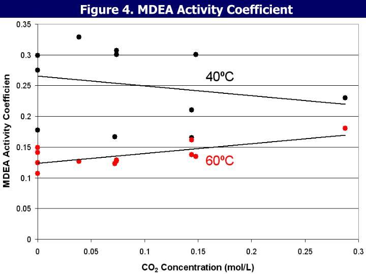 Figure 4. MDEA Activity Coefficient