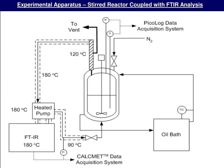 Experimental Apparatus – Stirred Reactor Coupled with FTIR Analysis