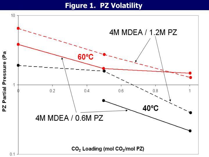 Figure 1.  PZ Volatility