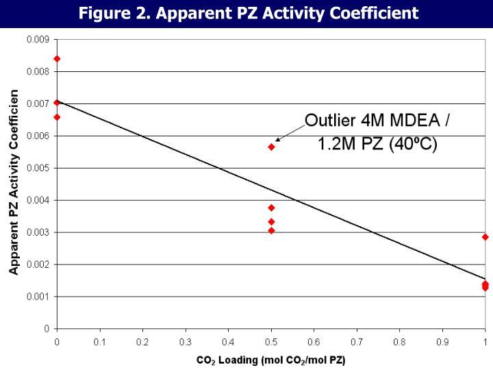 Figure 2. Apparent PZ Activity Coefficient