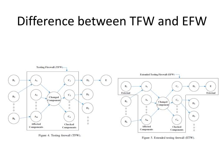 Difference between TFW and EFW