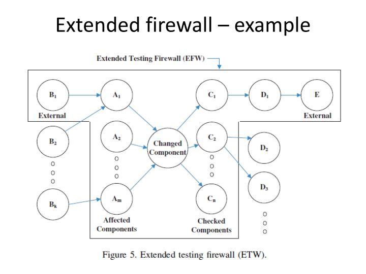 Extended firewall – example