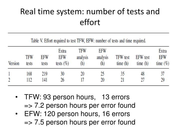 Real time system: number of tests and effort