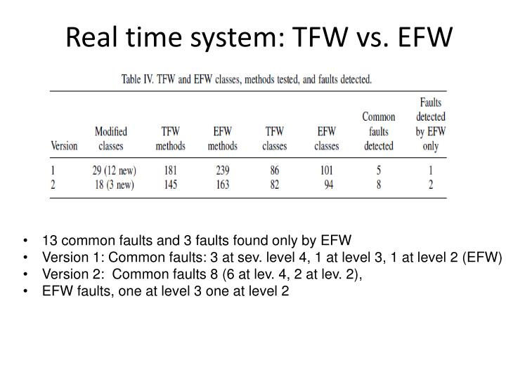 Real time system: TFW vs. EFW
