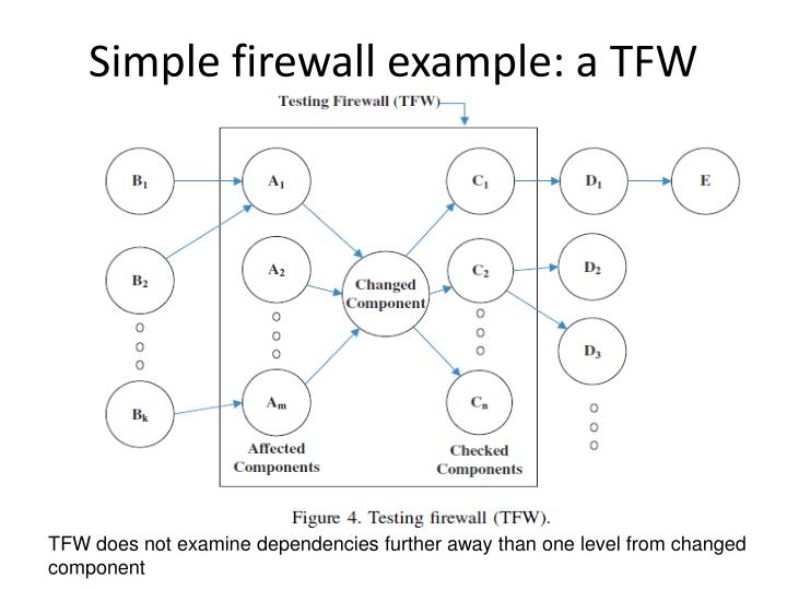 Simple firewall example: a TFW