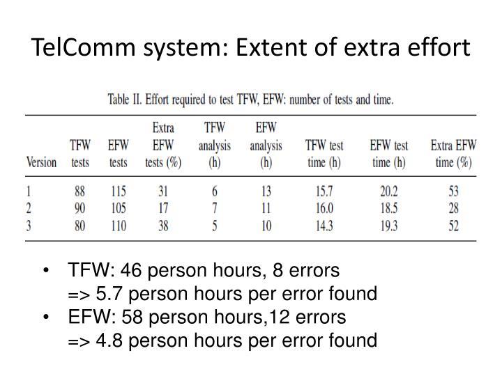 TelComm system: Extent of extra effort
