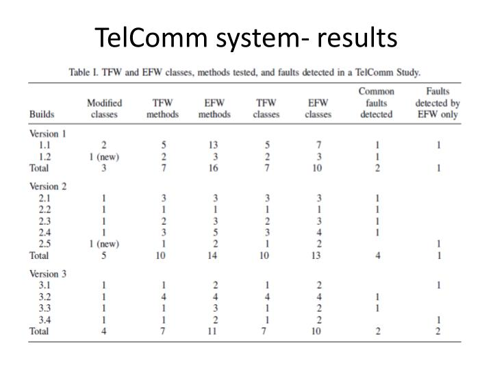 TelComm system- results