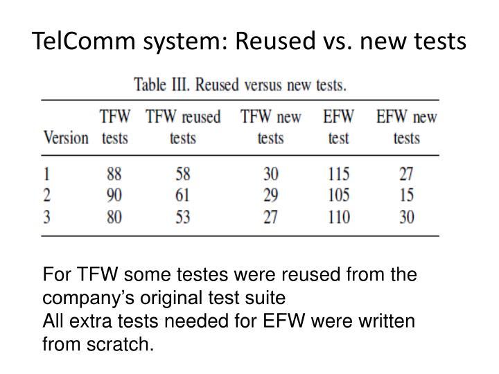 TelComm system: Reused vs. new tests