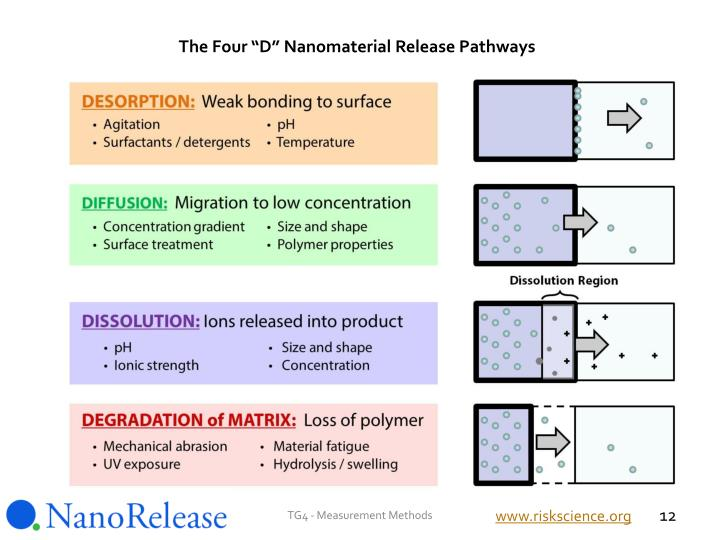 "The Four ""D"" Nanomaterial Release Pathways"
