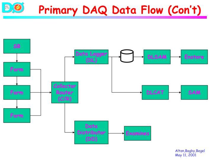 Primary DAQ Data Flow (Con't)