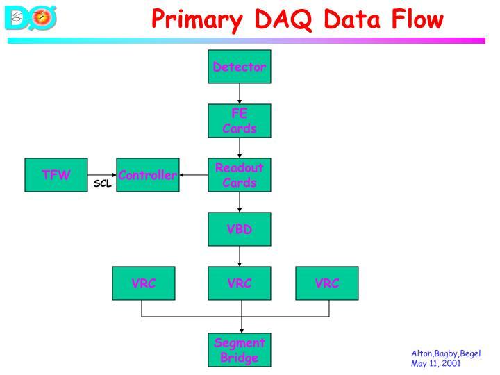 Primary DAQ Data Flow
