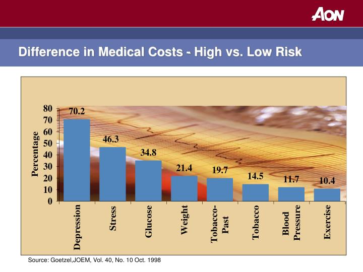 Difference in Medical Costs - High vs. Low Risk