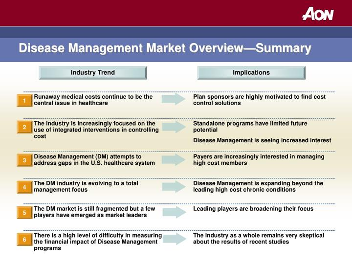 Disease Management Market Overview—Summary
