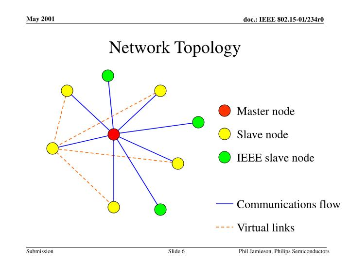 IEEE slave node