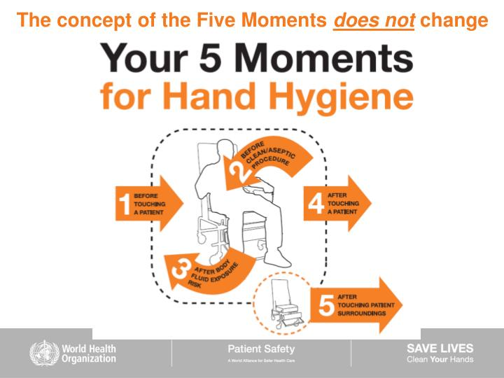 The concept of the Five Moments