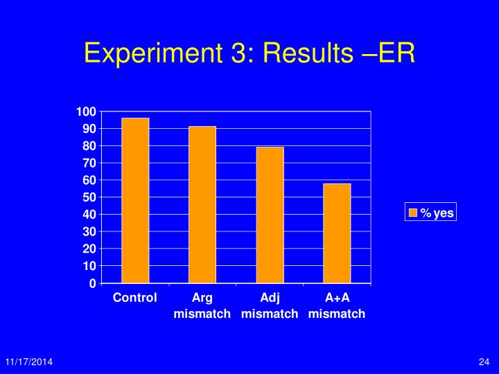 Experiment 3: Results –ER