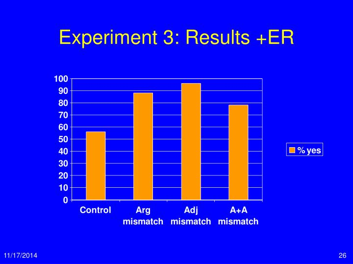 Experiment 3: Results +ER