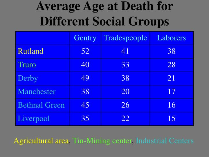 Average Age at Death for Different Social Groups