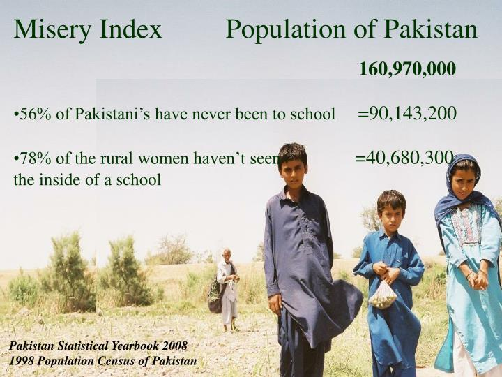 Misery Index         Population of Pakistan