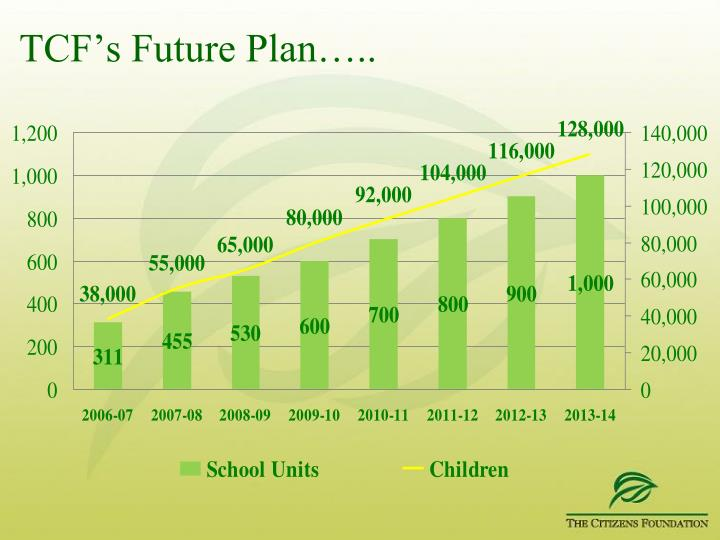 TCF's Future Plan…..