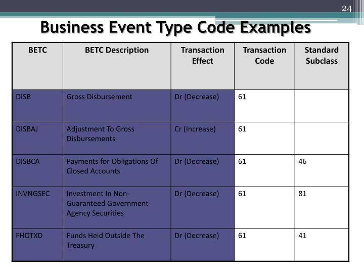 Business Event Type Code Examples