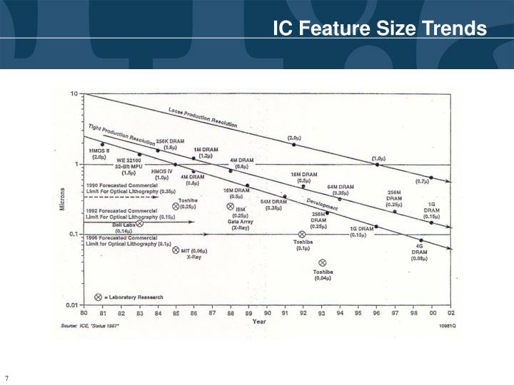 IC Feature Size Trends