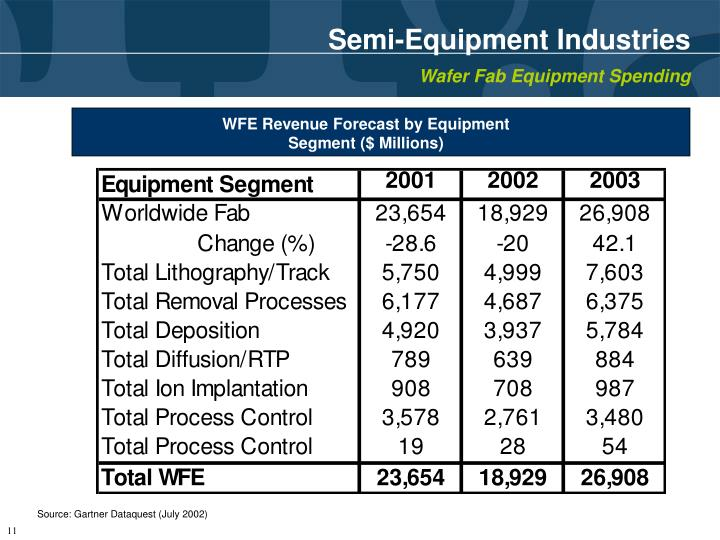 WFE Revenue Forecast by Equipment Segment ($ Millions)