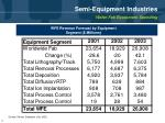 semi equipment industries