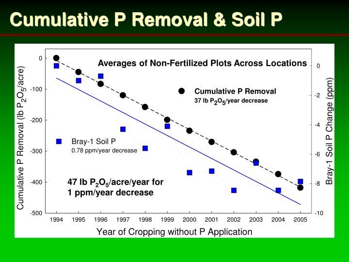 Cumulative P Removal & Soil P