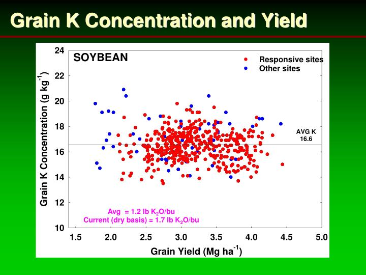 Grain K Concentration and Yield