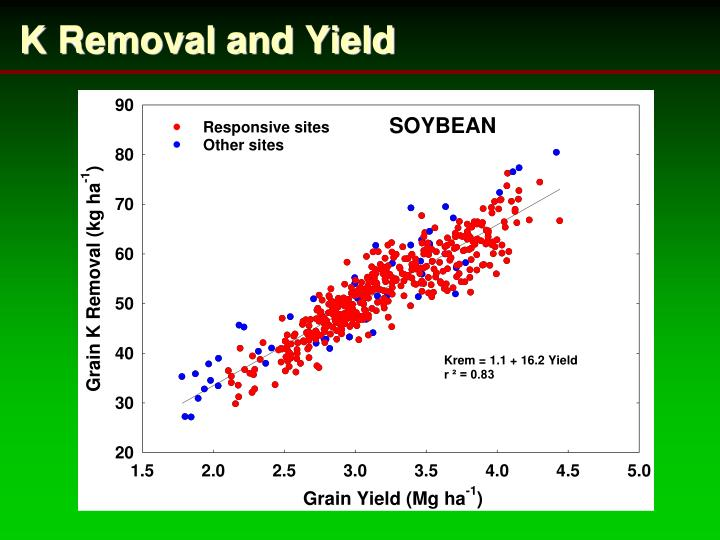 K Removal and Yield