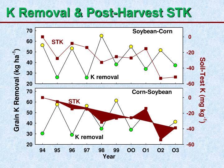 K Removal & Post-Harvest STK