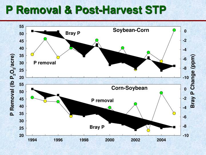 P Removal & Post-Harvest STP