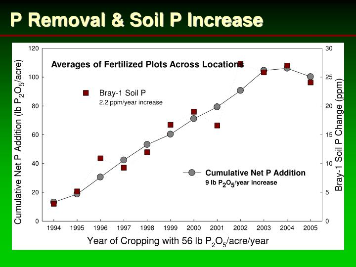 P Removal & Soil P Increase