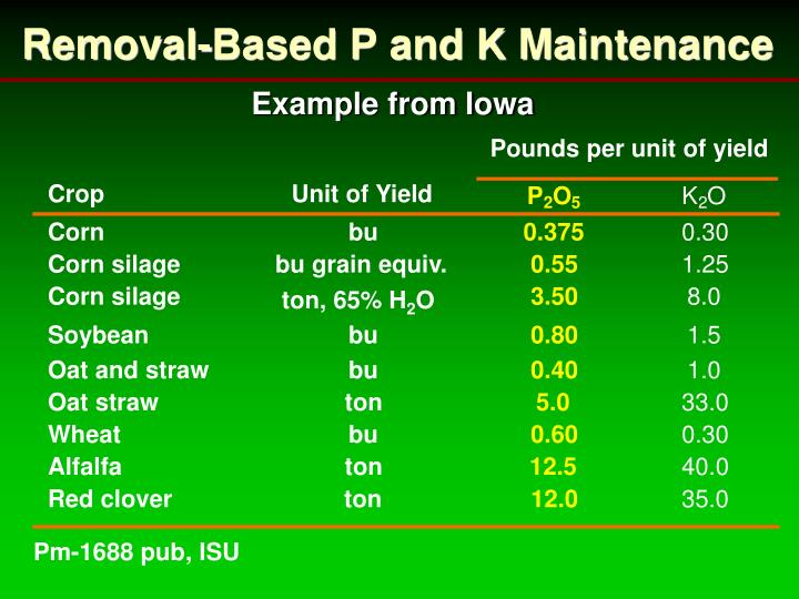 Removal-Based P and K Maintenance