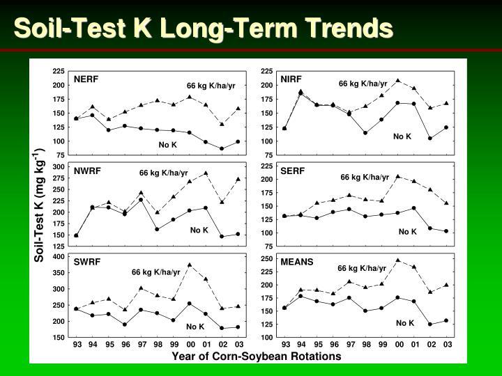 Soil-Test K Long-Term Trends