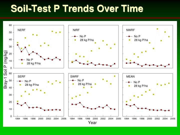 Soil-Test P Trends Over Time