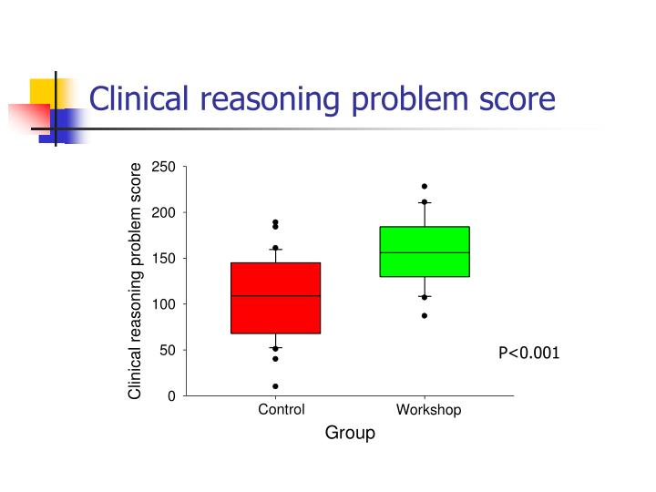 Clinical reasoning problem score