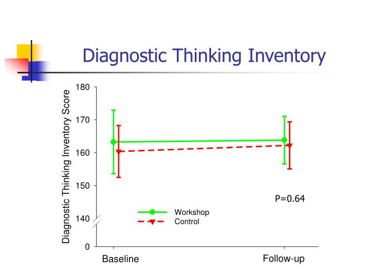 Diagnostic Thinking Inventory